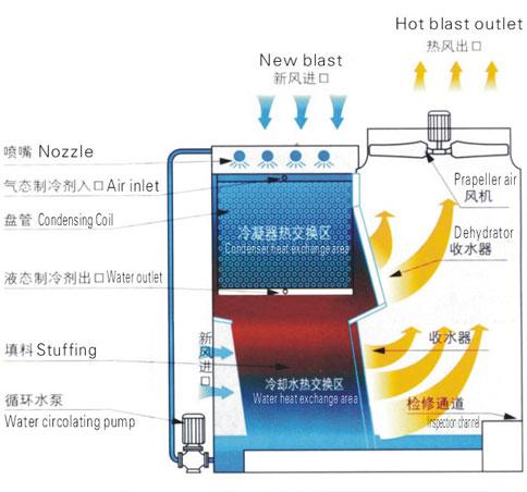 蒸发式冷凝器原理图