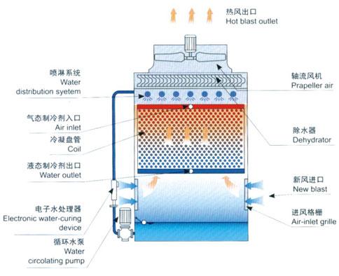 蒸发式冷凝器结构图